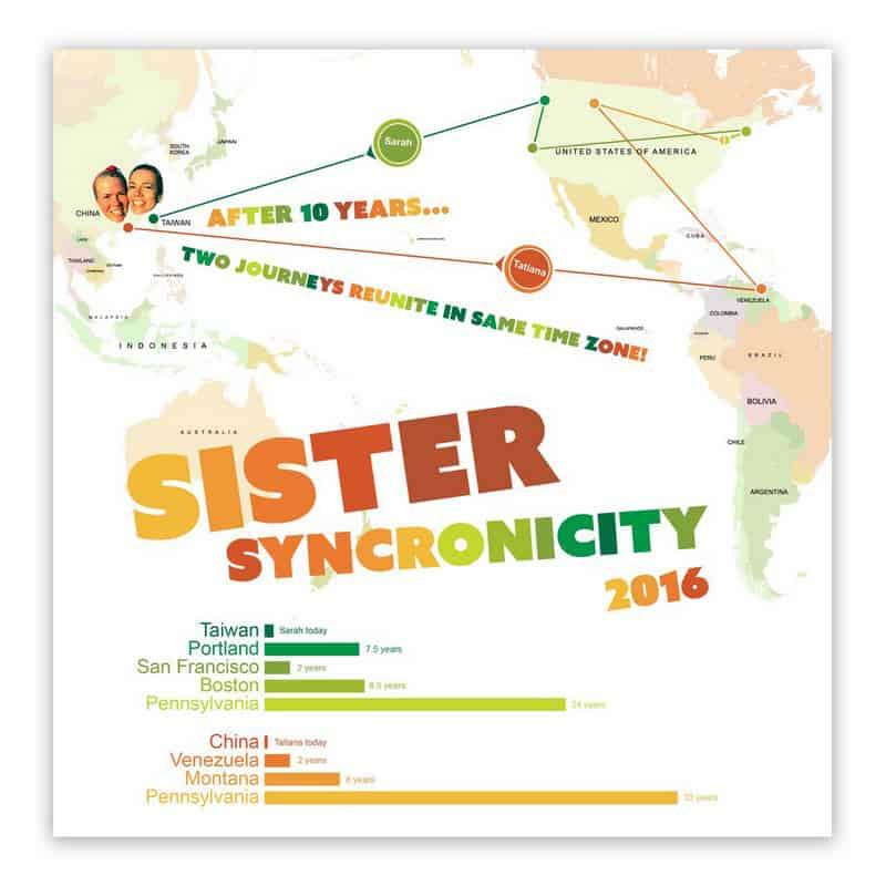 SisterMap
